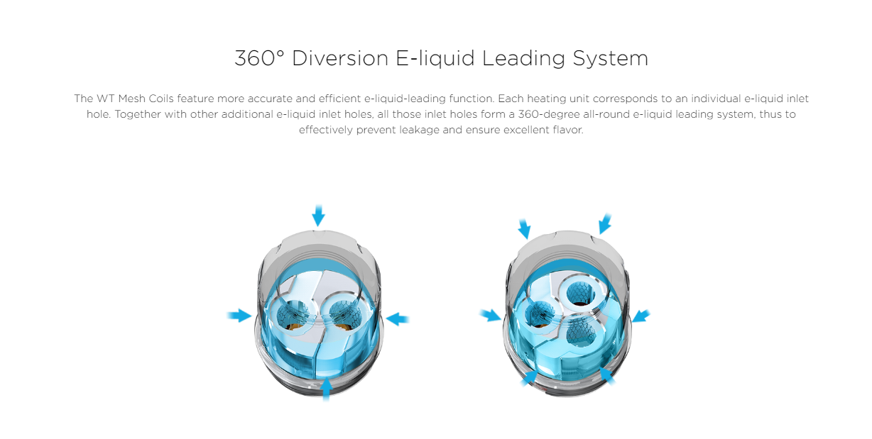 360° Diversion E-liquid Leading System