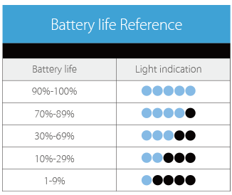Battery life indication