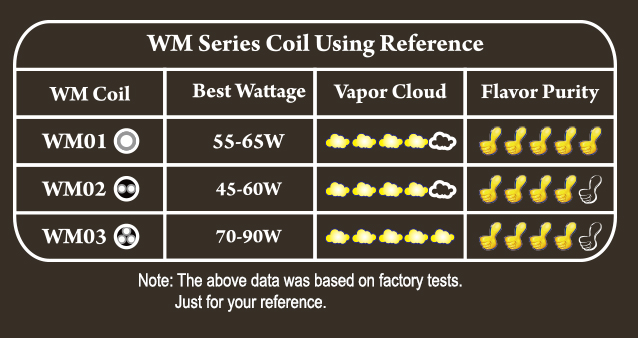 WM Coils for rx gen3